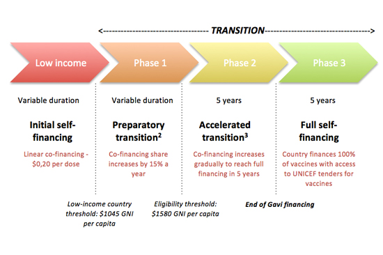 Gavi's Transition Policy and Country Preparedness
