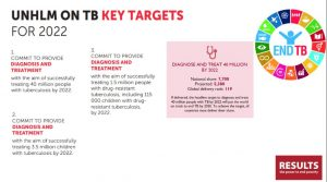 RESULTS, UN High Level Meeting, TB